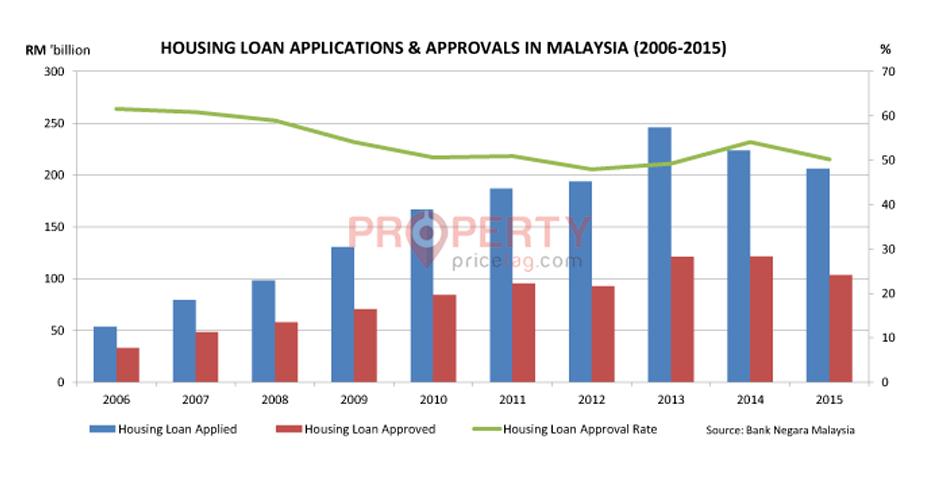 Loan approval 2015